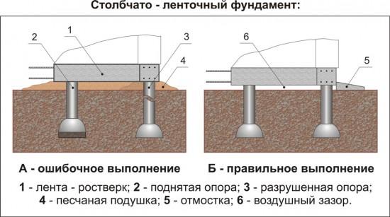 Как сделать ростверк для столбчатого фундамента